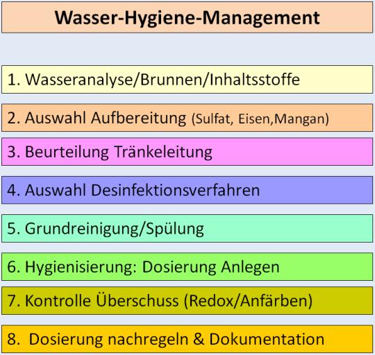 Baukasten Wasser-Hygiene-Management