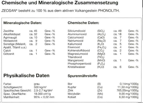 Chemiosche und Mineralogische Zusammensetzung ZEOSAN besteht zu 100% aus dem aktiven Vulkangestein PHONOLITH